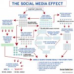 infographic about social media effect